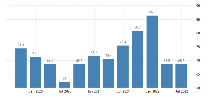 estonia current level of capacity utilization in manufacturing industry eurostat data
