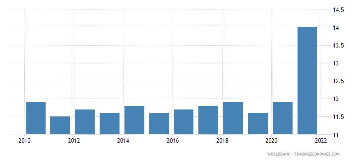 estonia death rate crude per 1 000 people wb data