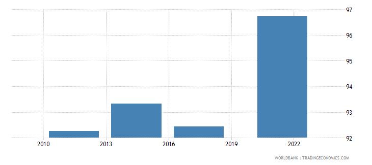 estonia debit card percent age 15 wb data