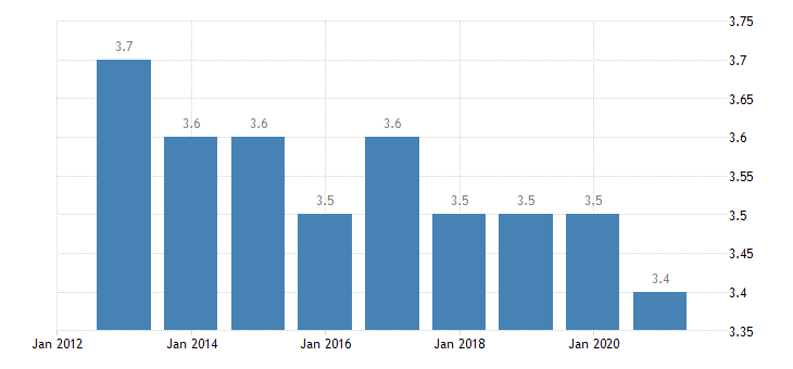 estonia depth of material deprivation eurostat data