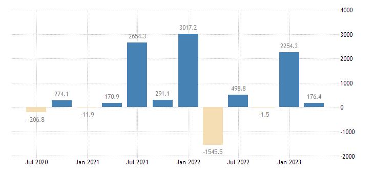 estonia direct investment abroad financial account debt instruments eurostat data