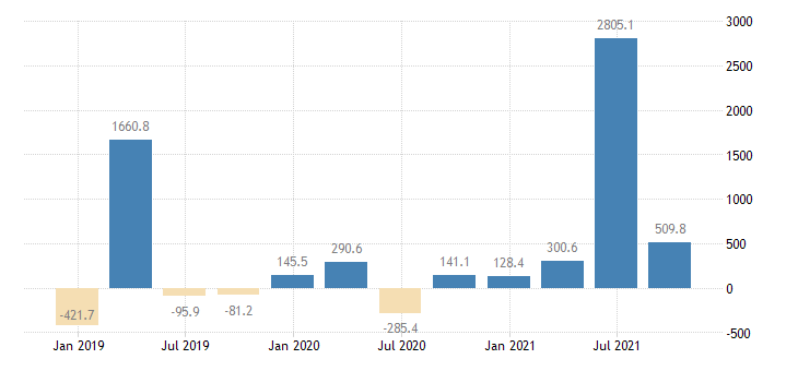 estonia direct investment abroad financial account eurostat data