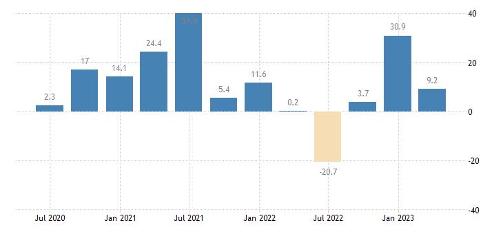 estonia direct investment in the reporting economy liabilities eurostat data