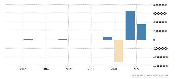 estonia discrepancy in expenditure estimate of gdp current lcu wb data