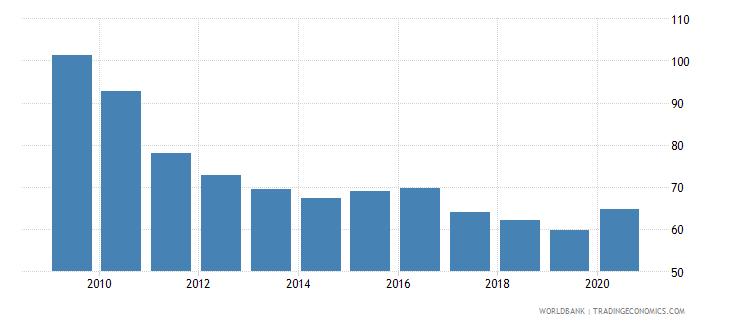 estonia domestic credit to private sector percent of gdp gfd wb data
