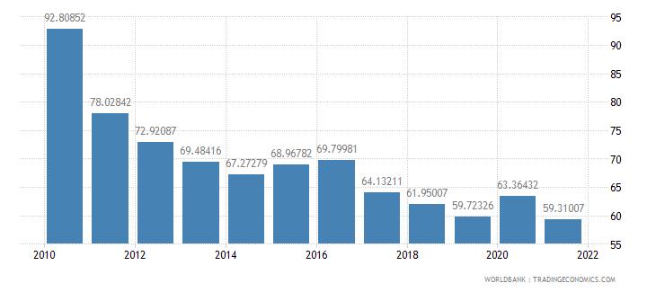 estonia domestic credit to private sector percent of gdp wb data