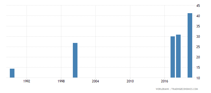 estonia educational attainment at least completed post secondary population 25 male percent cumulative wb data