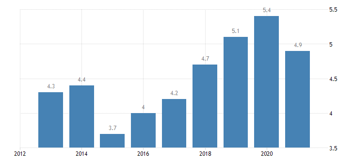 estonia employed persons having more than one job males eurostat data