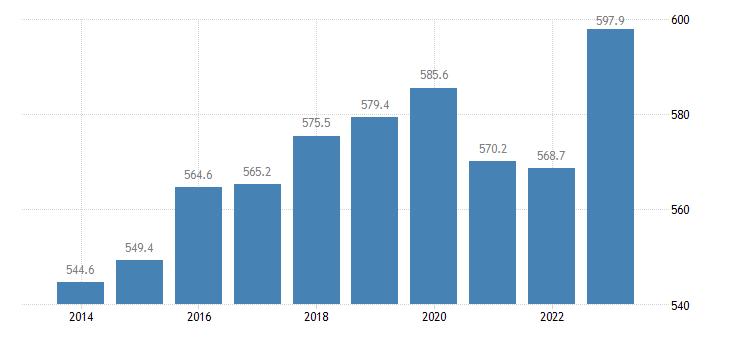 estonia employees domestic concept eurostat data