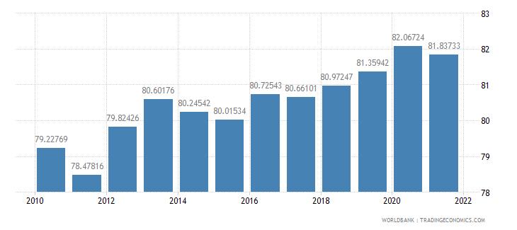estonia employees services female percent of female employment wb data