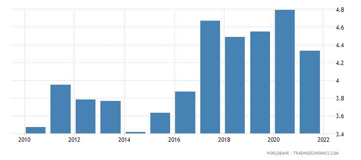 estonia employers total percent of employment wb data