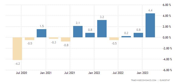 Estonia Employment Change