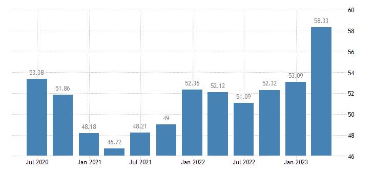 estonia employment construction eurostat data