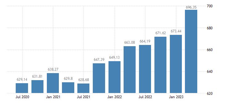estonia employment domestic concept total employment domestic concept eurostat data