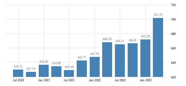 estonia employment eurostat data