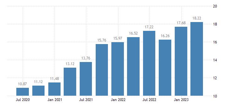 estonia employment financial insurance activities eurostat data
