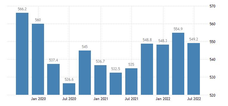 estonia employment full time eurostat data