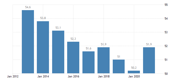 estonia employment in current job 60 months or over eurostat data