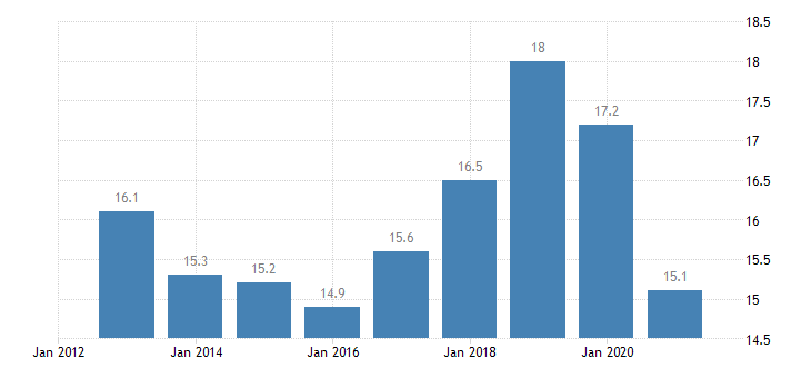 estonia employment in current job from 0 to 11 months eurostat data
