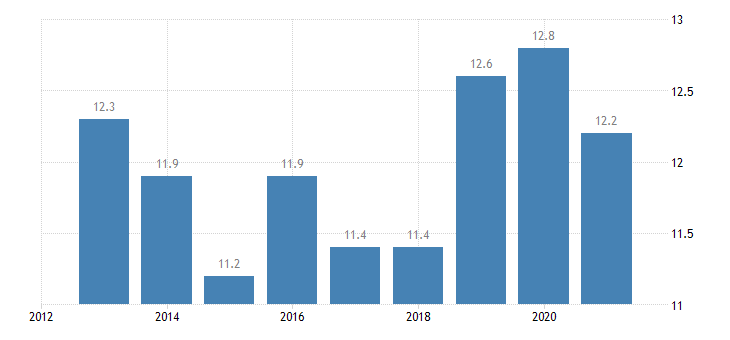 estonia employment in current job from 12 to 23 months eurostat data