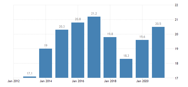 estonia employment in current job from 24 to 59 months eurostat data