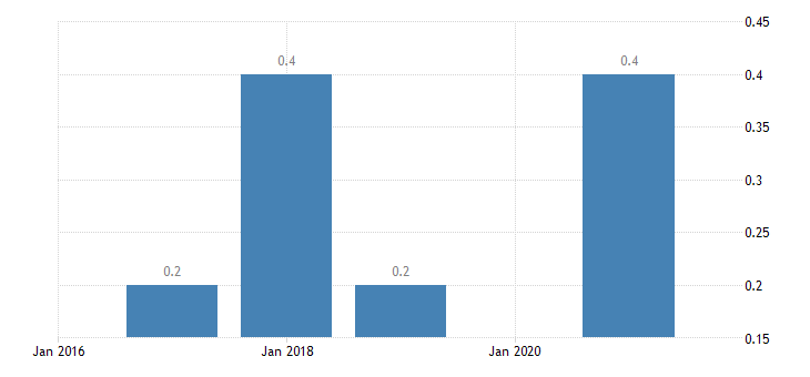 estonia employment in current job no response eurostat data