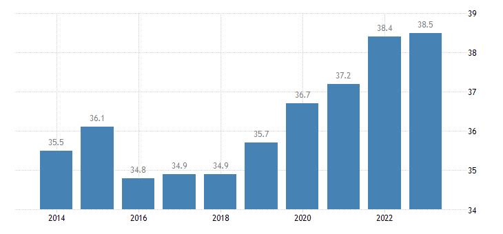 estonia employment in total knowledge intensive services eurostat data