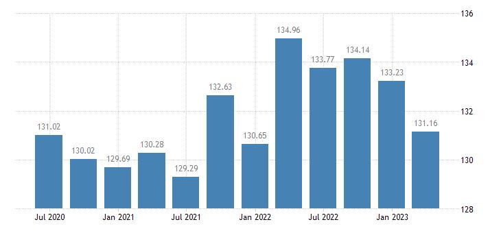 estonia employment industry except construction eurostat data
