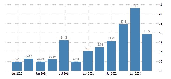 estonia employment information communication eurostat data