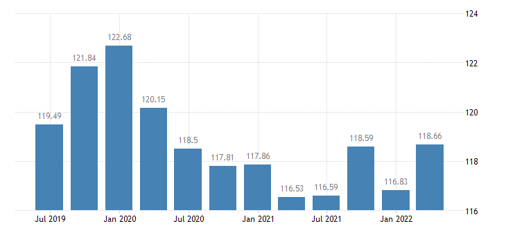 estonia employment manufacturing eurostat data