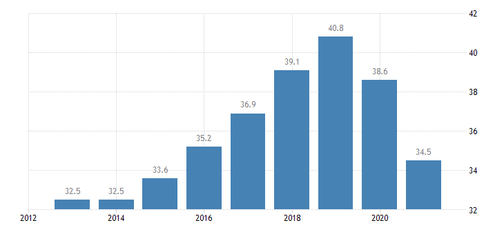estonia employment rate from 15 to 24 years eurostat data
