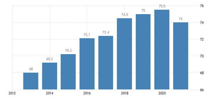 estonia employment rate from 15 to 64 years eurostat data