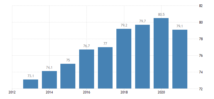 estonia employment rate from 20 to 64 years eurostat data