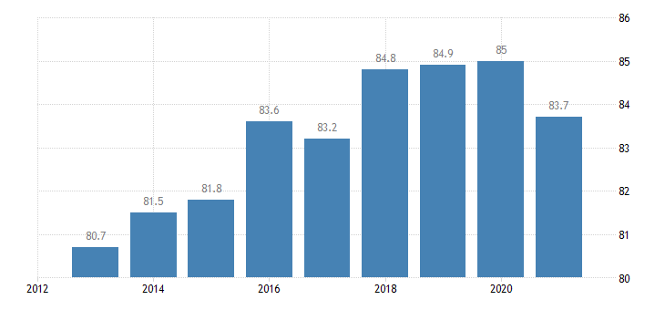 estonia employment rate from 25 to 54 years eurostat data
