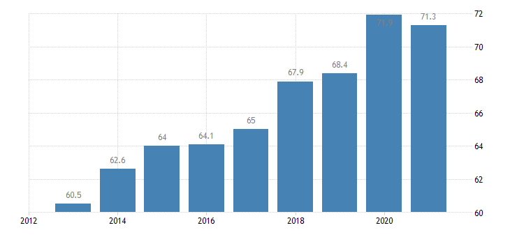 estonia employment rate from 55 to 64 years eurostat data