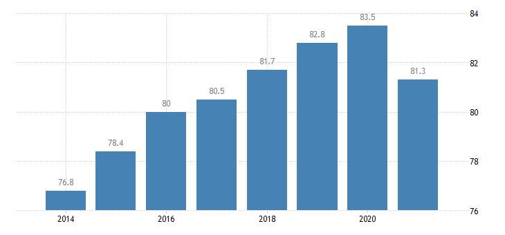 estonia employment rate males eurostat data