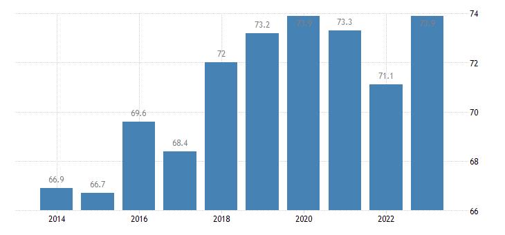 estonia employment rate of non eu nationals age group 20 64 eurostat data