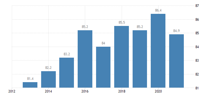 estonia employment rate tertiary education levels 5 8 eurostat data