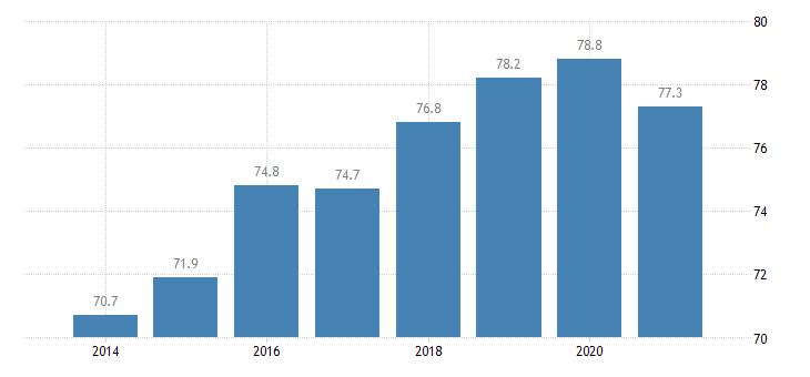 estonia employment rate upper secondary post secondary non tertiary education levels 3 4 eurostat data