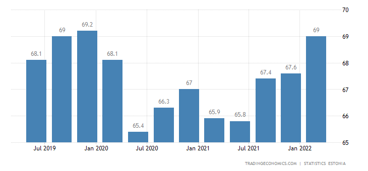 Estonia Employment Rate
