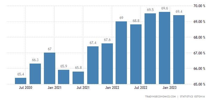 Estonia Employment Rate
