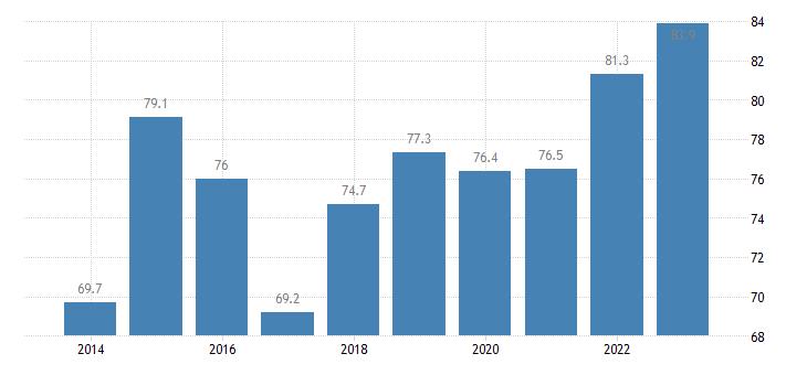 estonia employment rates of recent graduates females eurostat data