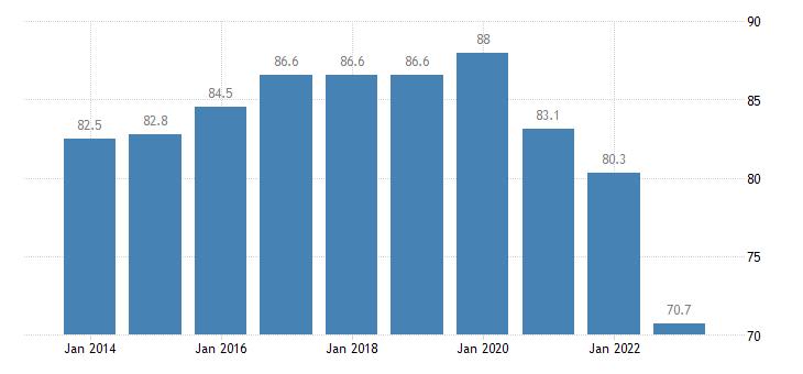 estonia employment rates of recent graduates males eurostat data