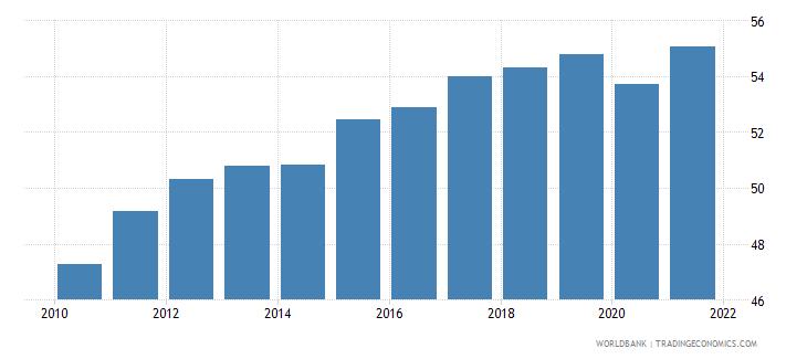 estonia employment to population ratio 15 female percent national estimate wb data