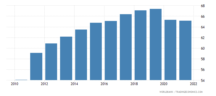 estonia employment to population ratio 15 male percent national estimate wb data