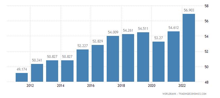 estonia employment to population ratio 15 plus  female percent wb data