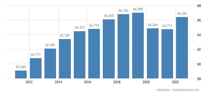 estonia employment to population ratio 15 plus  male percent wb data