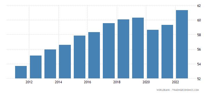 estonia employment to population ratio 15 plus  total percent wb data