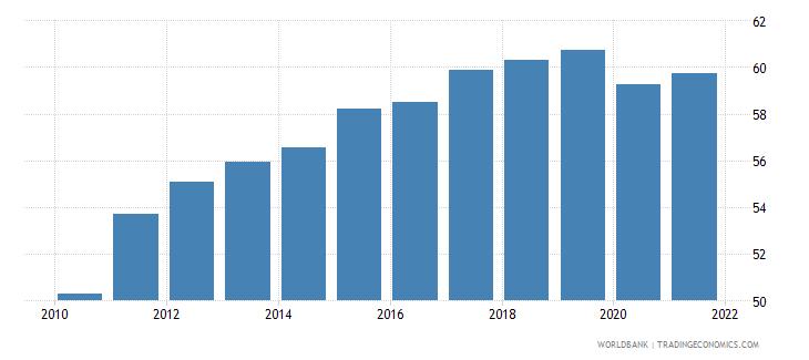 estonia employment to population ratio 15 total percent national estimate wb data