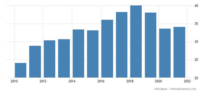 estonia employment to population ratio ages 15 24 female percent national estimate wb data